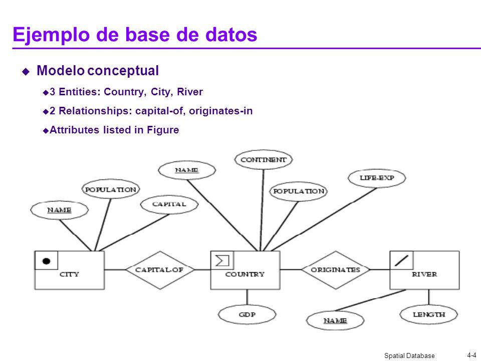 Spatial Database 4-4 Ejemplo de base de datos Modelo conceptual 3 Entities: Country, City, River 2 Relationships: capital-of, originates-in Attributes