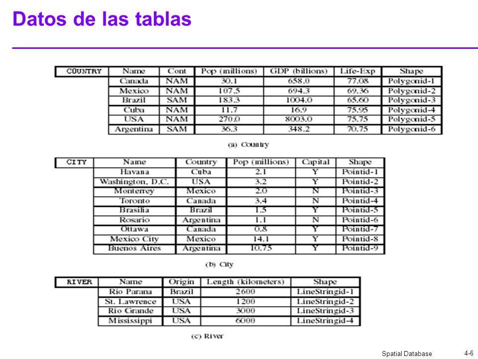Spatial Database 4-6 Datos de las tablas