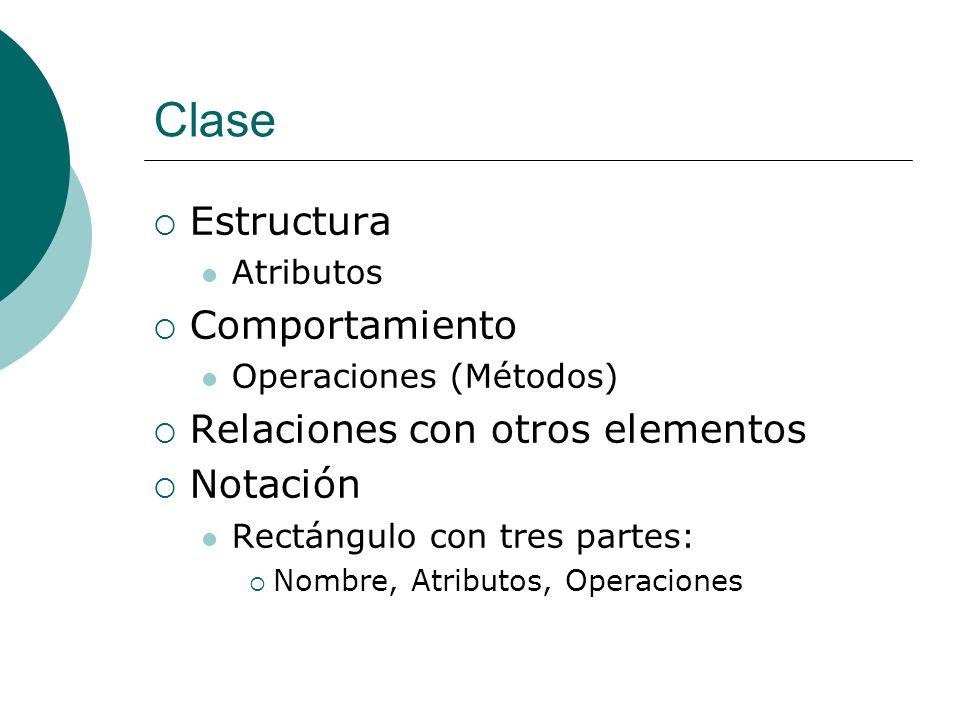Clase Estructura Atributos Comportamiento Operaciones (Métodos) Relaciones con otros elementos Notación Rectángulo con tres partes: Nombre, Atributos,