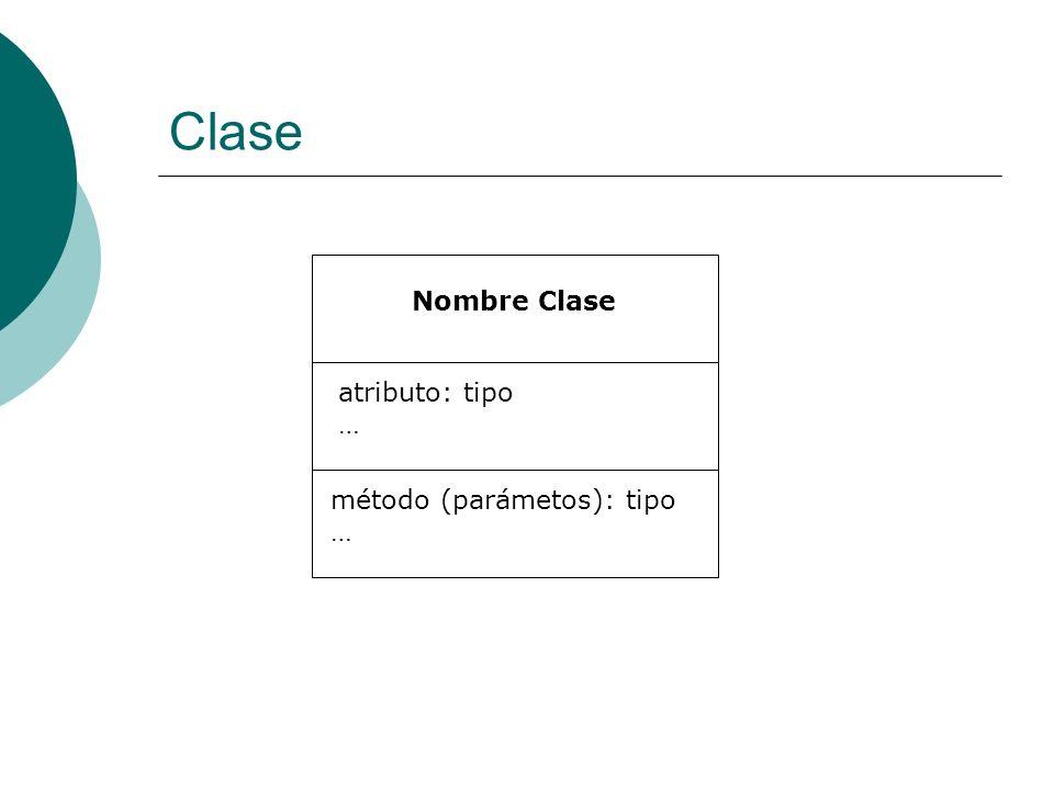 Clase Nombre Clase atributo: tipo … método (parámetos): tipo …