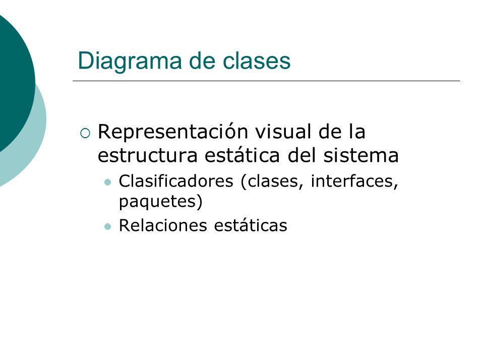 Diagrama de clases Representación visual de la estructura estática del sistema Clasificadores (clases, interfaces, paquetes) Relaciones estáticas