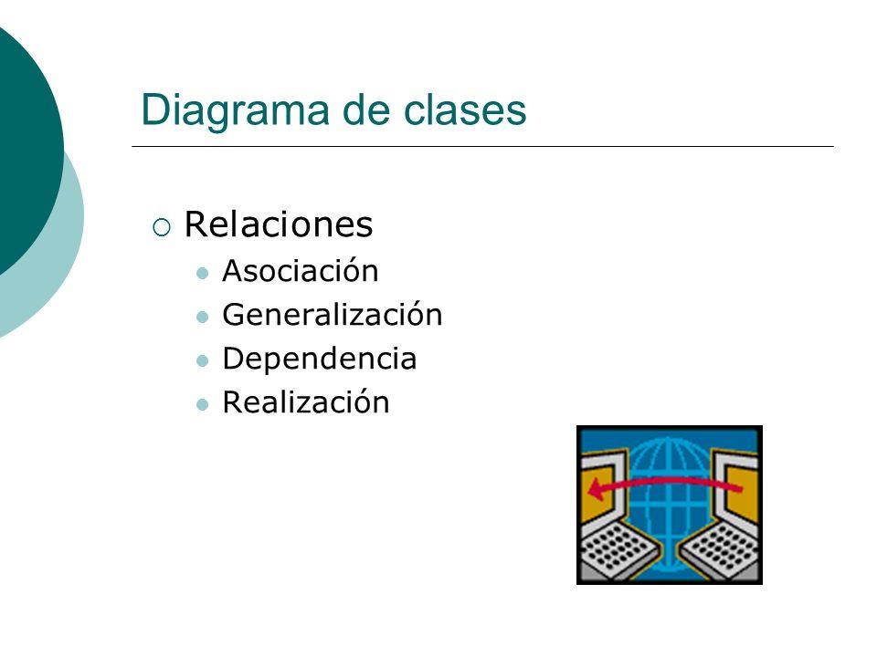 Diagrama de clases Relaciones Asociación Generalización Dependencia Realización