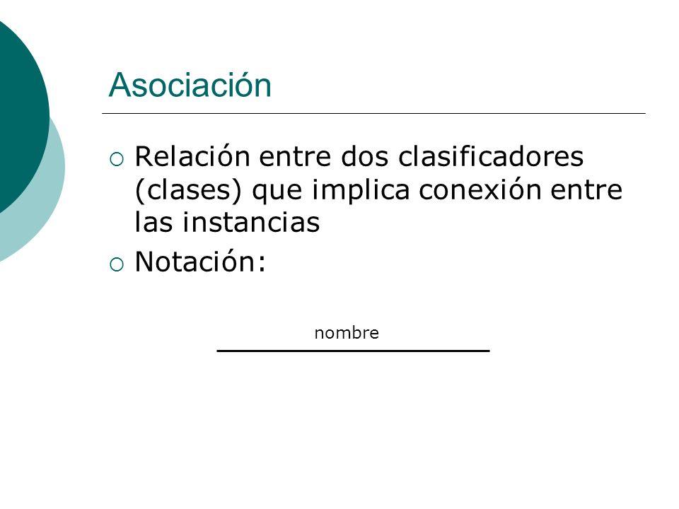 Asociación Relación entre dos clasificadores (clases) que implica conexión entre las instancias Notación: nombre
