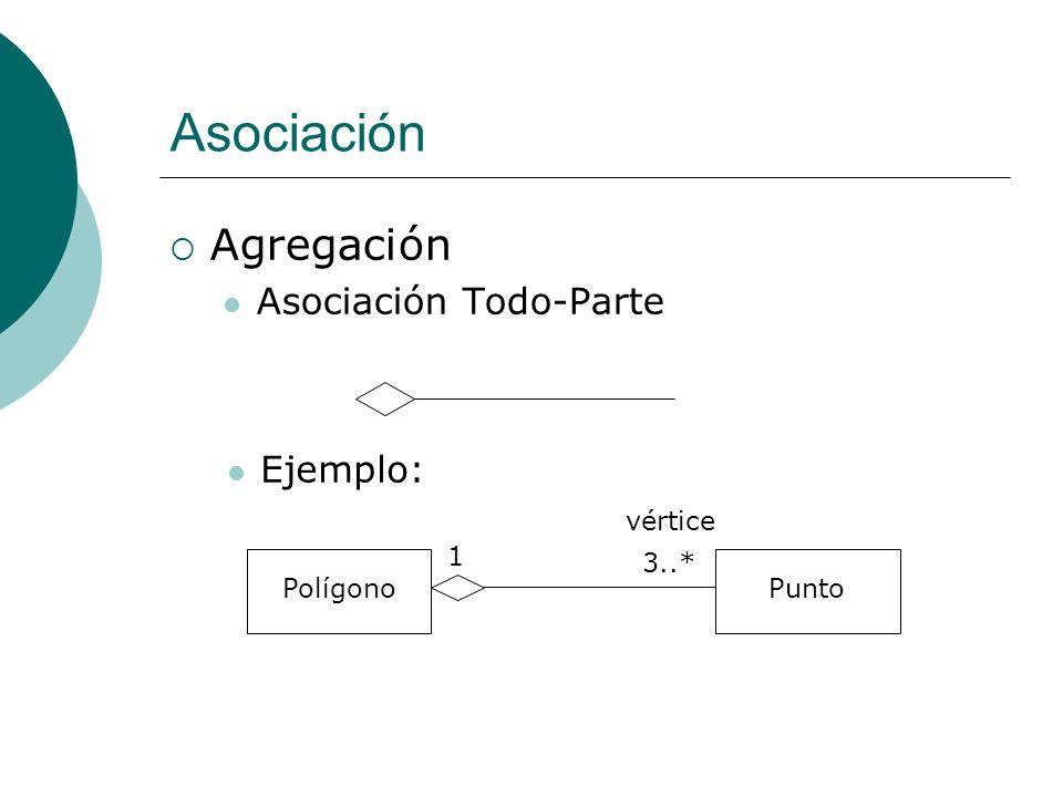 Asociación Agregación Asociación Todo-Parte Ejemplo: PolígonoPunto 1 3..* vértice