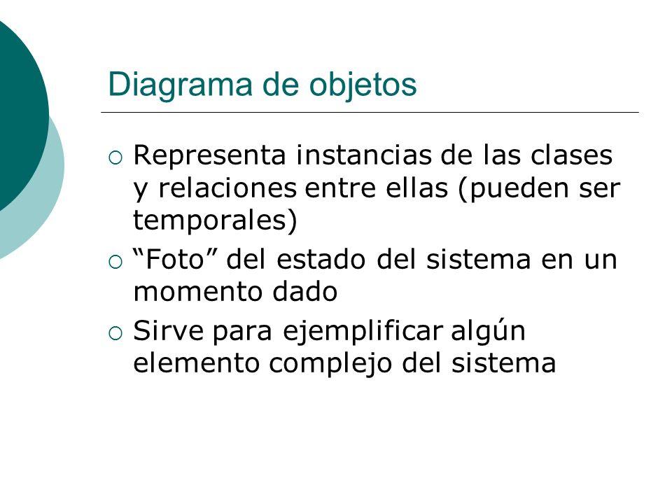 Diagrama de objetos Representa instancias de las clases y relaciones entre ellas (pueden ser temporales) Foto del estado del sistema en un momento dad
