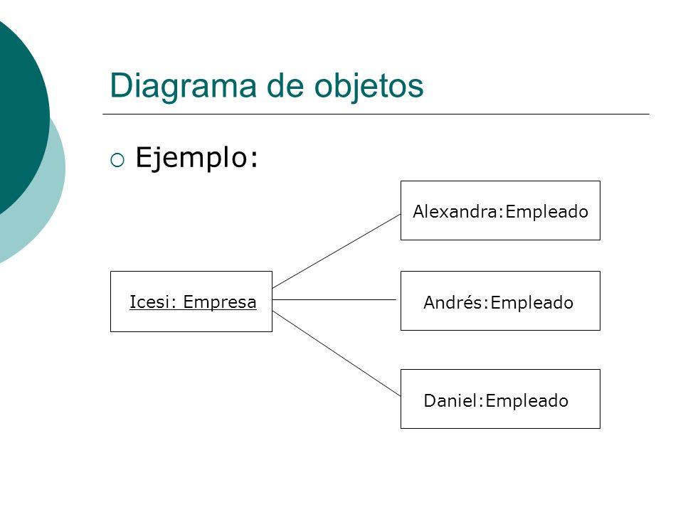 Diagrama de objetos Ejemplo: Icesi: Empresa Andrés:Empleado Alexandra:Empleado Daniel:Empleado