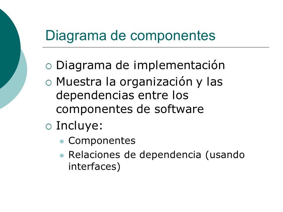 Diagrama de componentes Diagrama de implementación Muestra la organización y las dependencias entre los componentes de software Incluye: Componentes R