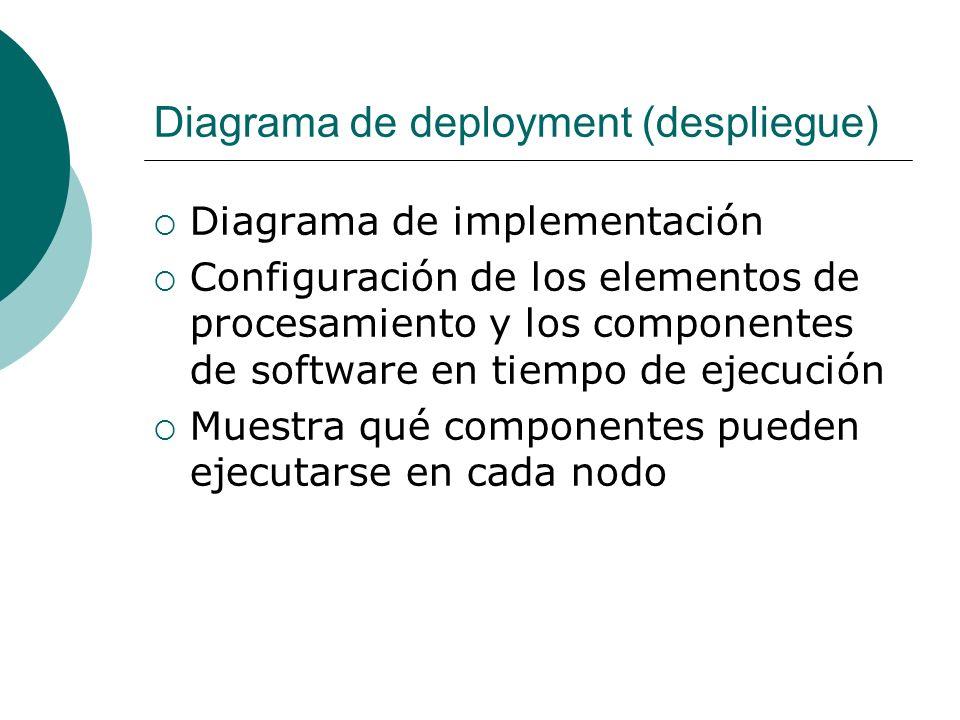 Diagrama de deployment (despliegue) Diagrama de implementación Configuración de los elementos de procesamiento y los componentes de software en tiempo