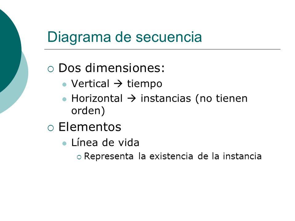 Diagrama de secuencia Dos dimensiones: Vertical tiempo Horizontal instancias (no tienen orden) Elementos Línea de vida Representa la existencia de la