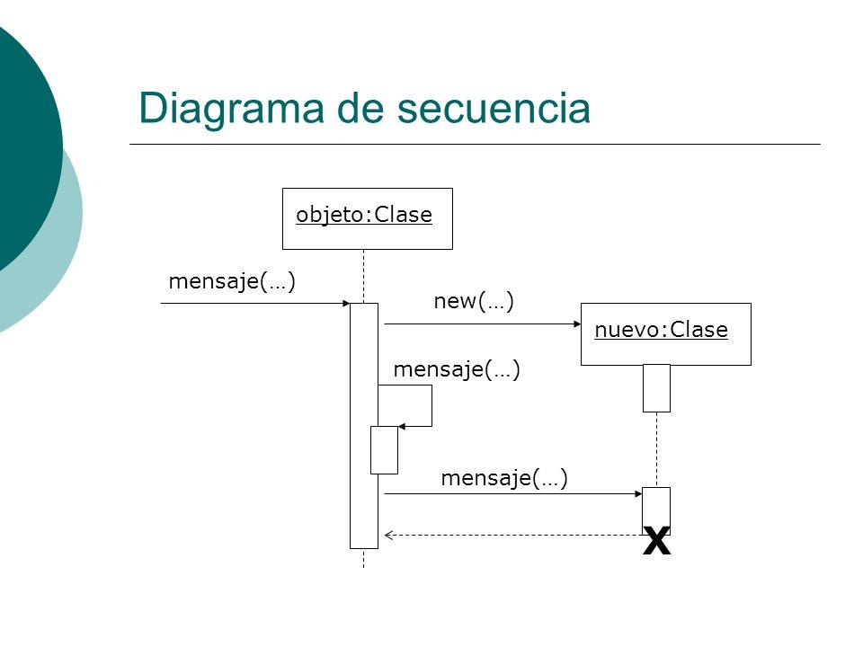 Diagrama de secuencia objeto:Clase nuevo:Clase new(…) mensaje(…) X