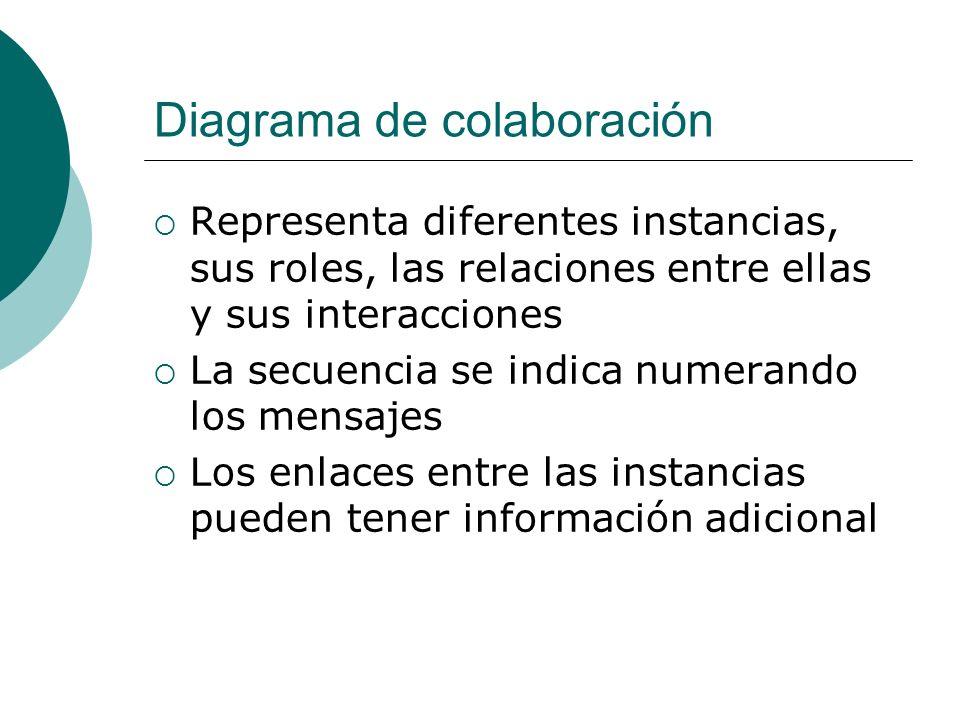 Diagrama de colaboración Representa diferentes instancias, sus roles, las relaciones entre ellas y sus interacciones La secuencia se indica numerando