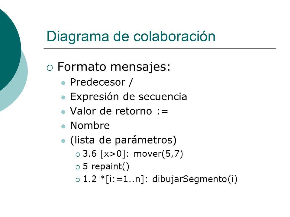 Diagrama de colaboración Formato mensajes: Predecesor / Expresión de secuencia Valor de retorno := Nombre (lista de parámetros) 3.6 [x>0]: mover(5,7)