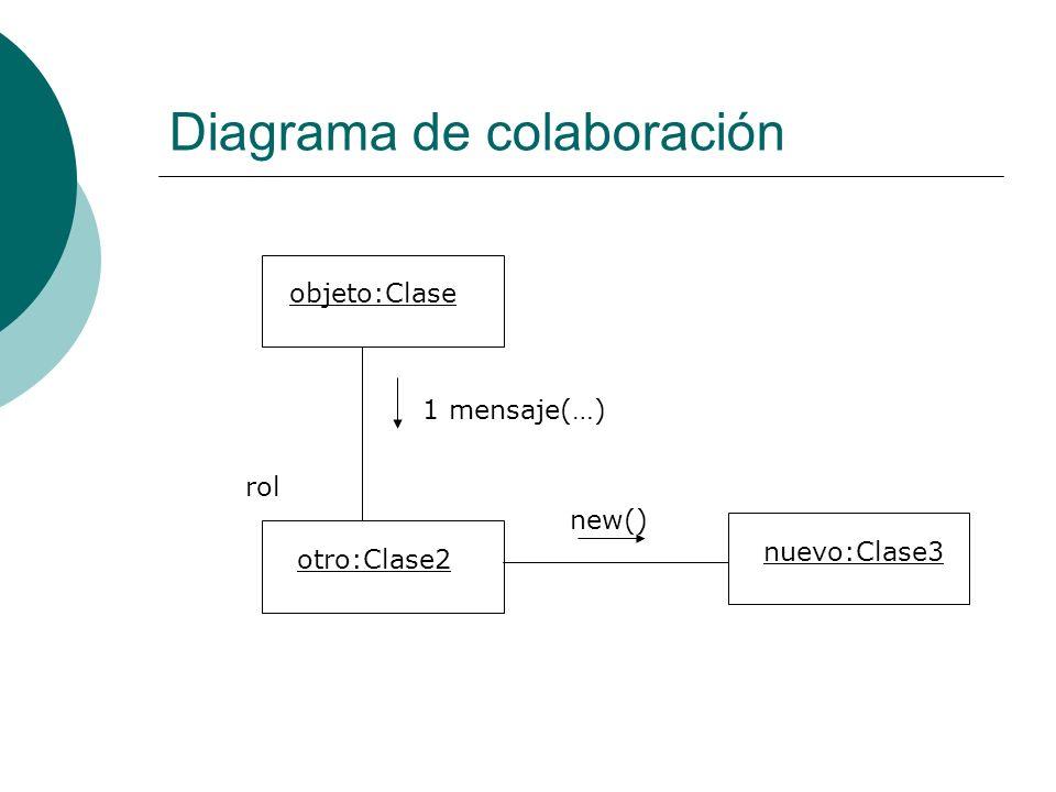 Diagrama de colaboración objeto:Clase otro:Clase2 1 mensaje(…) rol nuevo:Clase3 new()