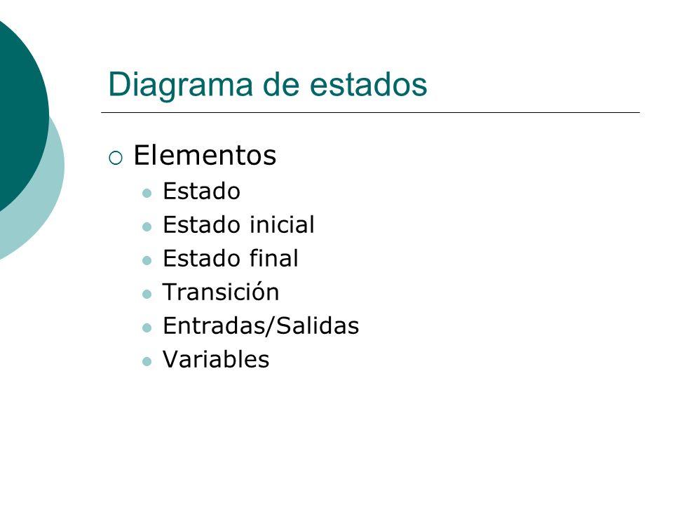 Diagrama de estados Elementos Estado Estado inicial Estado final Transición Entradas/Salidas Variables