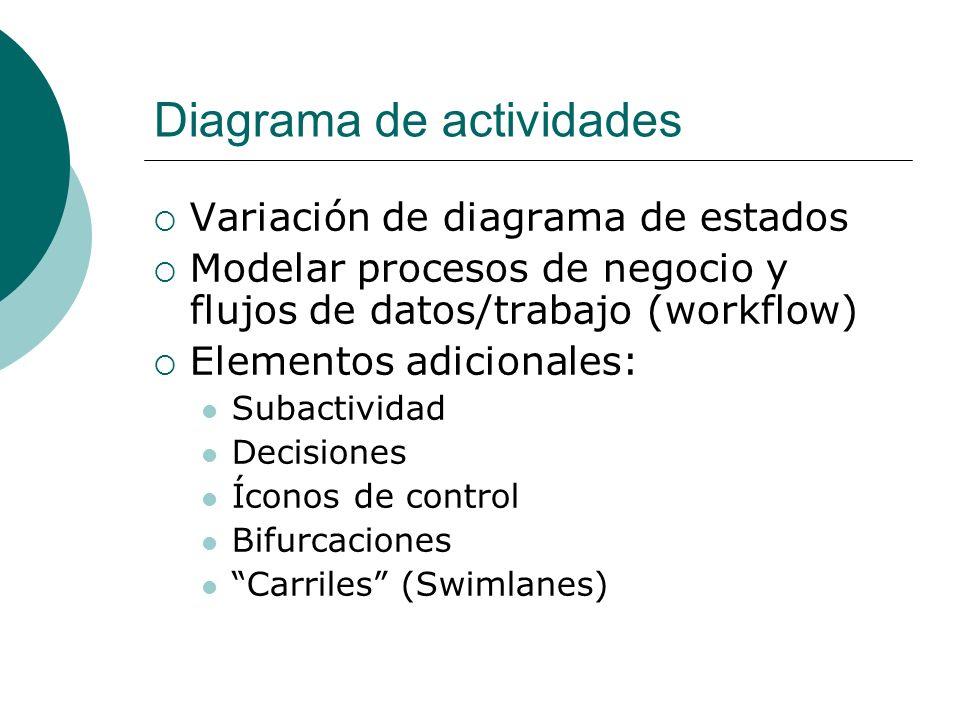 Diagrama de actividades Variación de diagrama de estados Modelar procesos de negocio y flujos de datos/trabajo (workflow) Elementos adicionales: Subac
