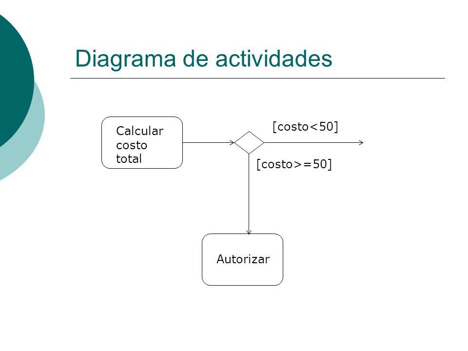 Diagrama de actividades Calcular costo total Autorizar [costo>=50] [costo<50]