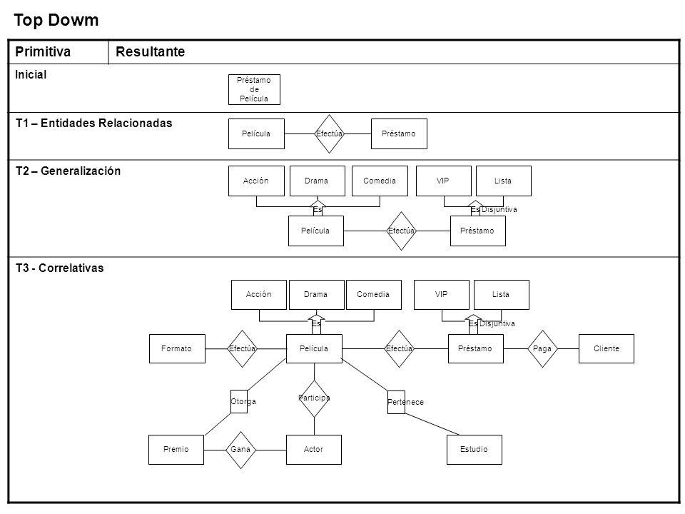 PrimitivaResultante Inicial T1 – Entidades Relacionadas T2 – Generalización T3 - Correlativas Top Dowm Préstamo de Película Película Efectúa Préstamo