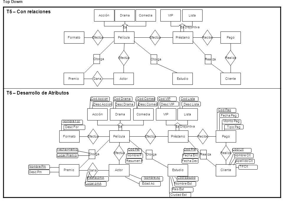 T5 – Con relaciones T6 – Desarrollo de Atributos Top Dowm EsEs Disjuntiva DramaAcciónComediaListaVIP Efectúa PréstamoPelícula Efectúa Formato Recibe P