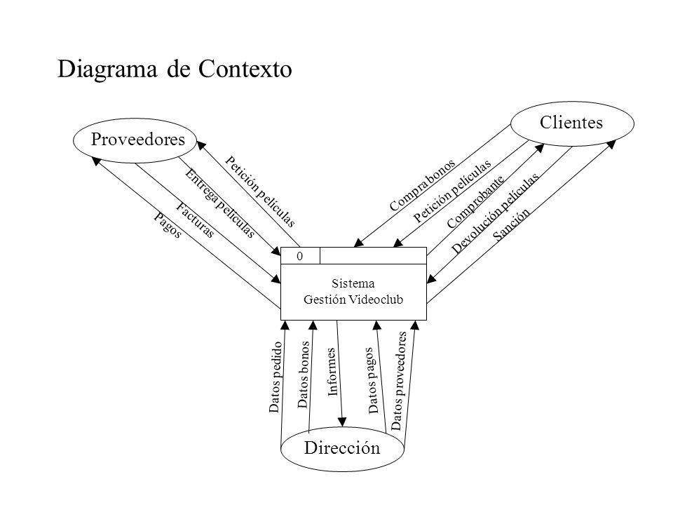 Diagrama de Contexto Sistema Gestión Videoclub 0 Proveedores Clientes Dirección Facturas Pagos Entrega películas Petición películas Compra bonos Petic