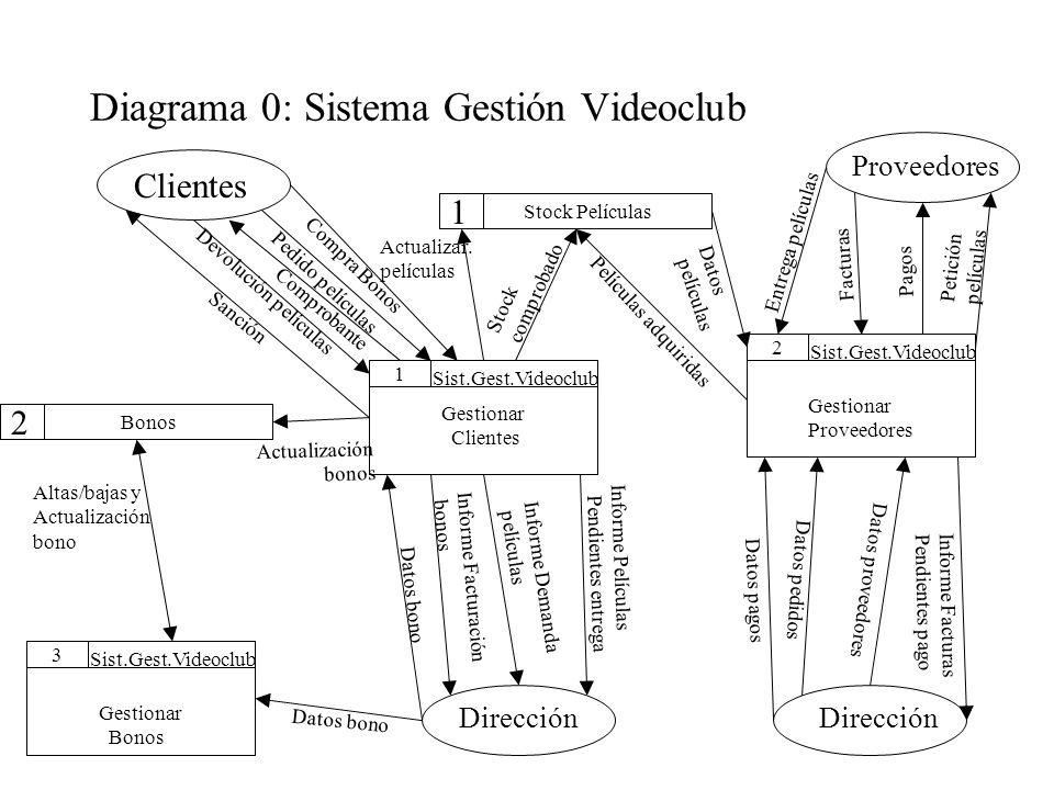 Diagrama 0: Sistema Gestión Videoclub 1 Bonos 2 Stock Películas 1 2 Sist.Gest.Videoclub Gestionar Clientes Sist.Gest.Videoclub Gestionar Proveedores 3