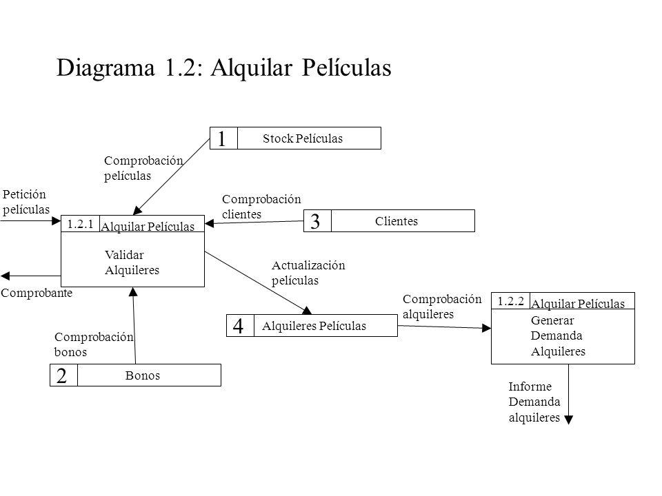 Diagrama 1.2: Alquilar Películas 1.2.11.2.2 Stock Películas Clientes Alquileres Películas Bonos Alquilar Películas Validar Alquileres 1 3 4 Alquilar P
