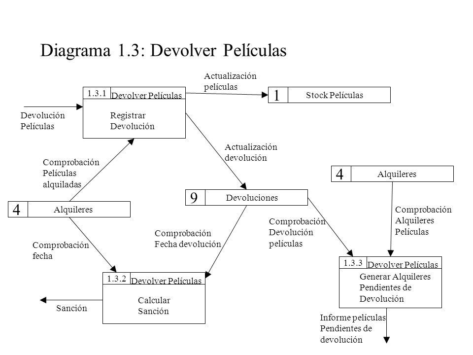 Diagrama 1.3: Devolver Películas 1.3.31.3.11.3.2 Stock Películas Devoluciones Alquileres Devolver Películas Registrar Devolución 1 9 4 4 Devolver Pelí