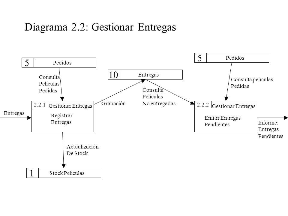 Diagrama 2.2: Gestionar Entregas 2.2.12.2.2 Pedidos Stock Películas Entregas Pedidos 5 10 5 Gestionar Entregas 1 Registrar Entregas Emitir Entregas Pe