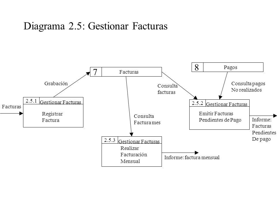 Diagrama 2.5: Gestionar Facturas 2.5.22.5.12.5.3 Pagos Facturas Gestionar Facturas Registrar Factura Realizar Facturación Mensual Emitir Facturas Pend