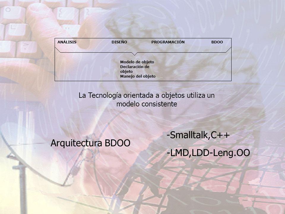 ANÁLISIS DISEÑOPROGRAMACIÓNBDOO Modelo de objeto Declaración de objeto Manejo del objeto La Tecnología orientada a objetos utiliza un modelo consisten