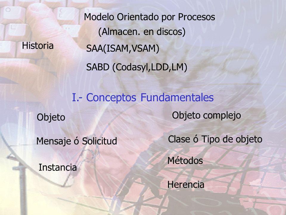 Historia Modelo Orientado por Procesos (Almacen. en discos) SAA(ISAM,VSAM) SABD (Codasyl,LDD,LM) I.- Conceptos Fundamentales Objeto Clase ó Tipo de ob