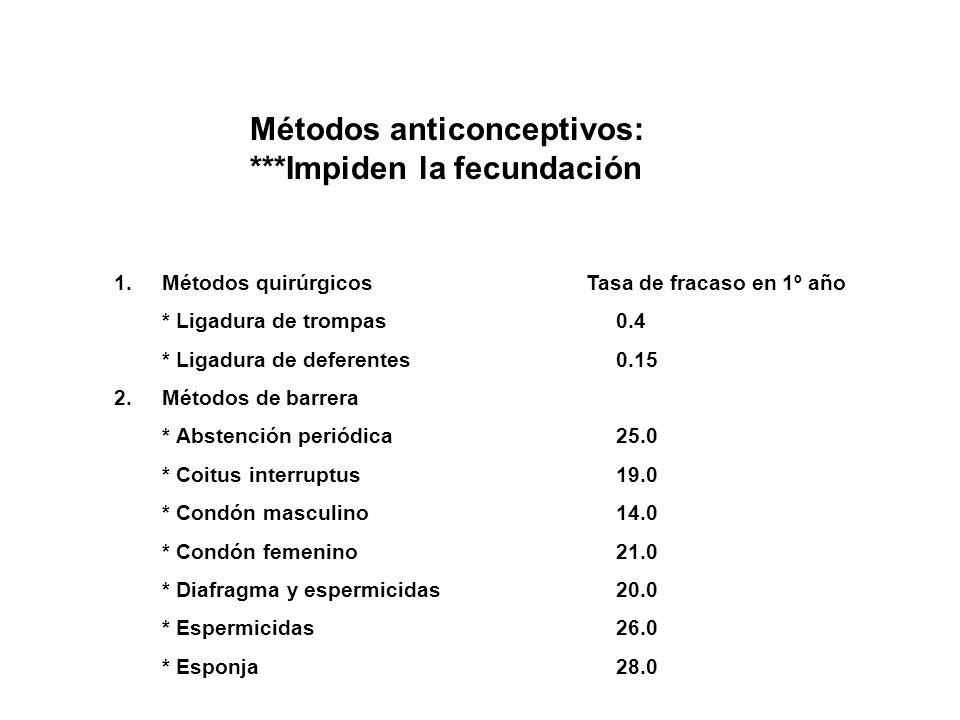 Métodos anticonceptivos: ***Impiden la fecundación 1.Métodos quirúrgicos * Ligadura de trompas * Ligadura de deferentes 2.Métodos de barrera * Abstenc