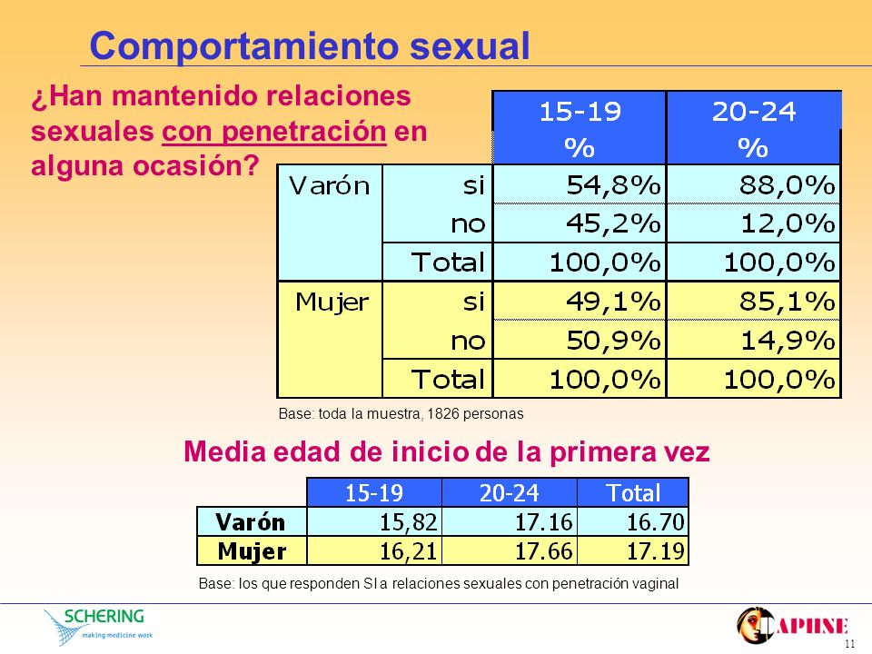 10 Comportamiento sexual ¿Han mantenido relaciones sexuales (*) en alguna ocasión? Base: toda la muestra, 1826 personas (*) relaciones sexuales con y/