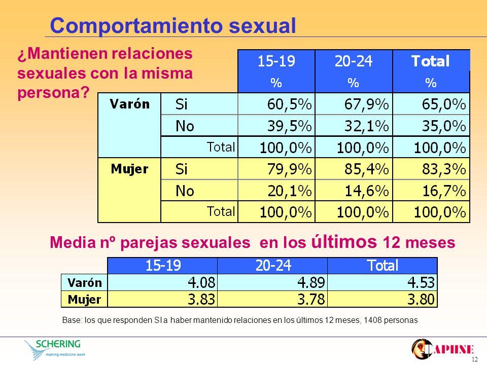 11 Comportamiento sexual Base: toda la muestra, 1826 personas ¿Han mantenido relaciones sexuales con penetración en alguna ocasión? Media edad de inic