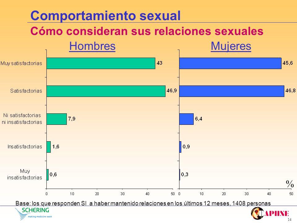 13 Comportamiento sexual ¿Han mantenido relaciones sexuales en los últimos 12 meses? MujeresHombres Base: 1558 personas Base: 1408 personas Media Nº r