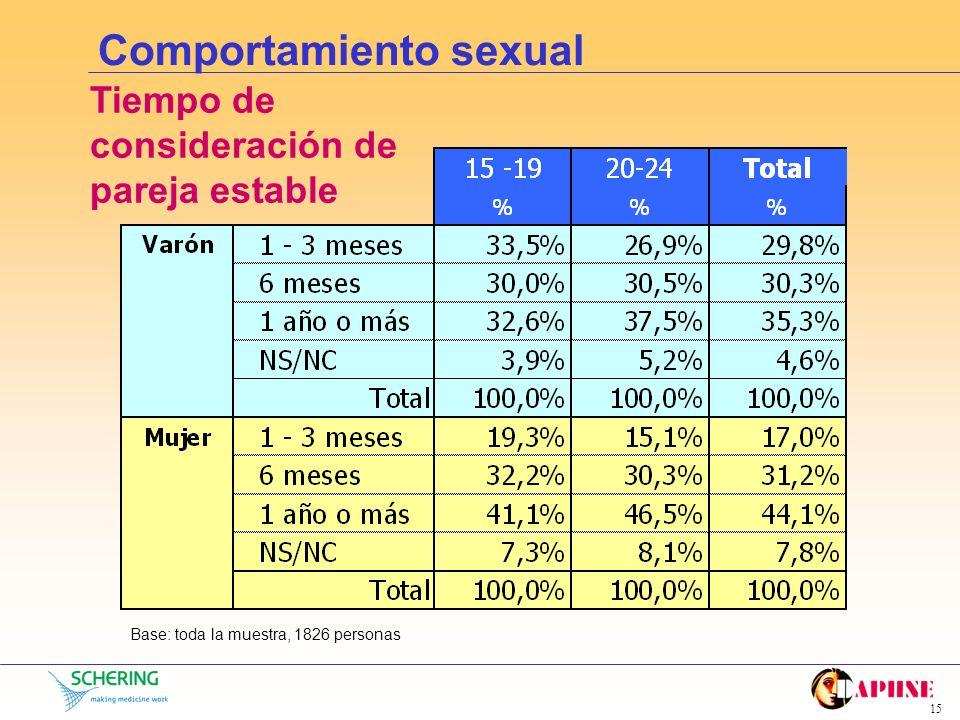 14 Comportamiento sexual Cómo consideran sus relaciones sexuales Base: los que responden SI a haber mantenido relaciones en los últimos 12 meses, 1408