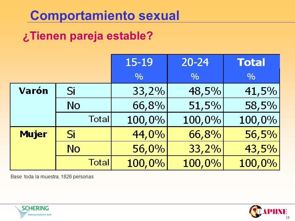 15 Comportamiento sexual Tiempo de consideración de pareja estable Base: toda la muestra, 1826 personas