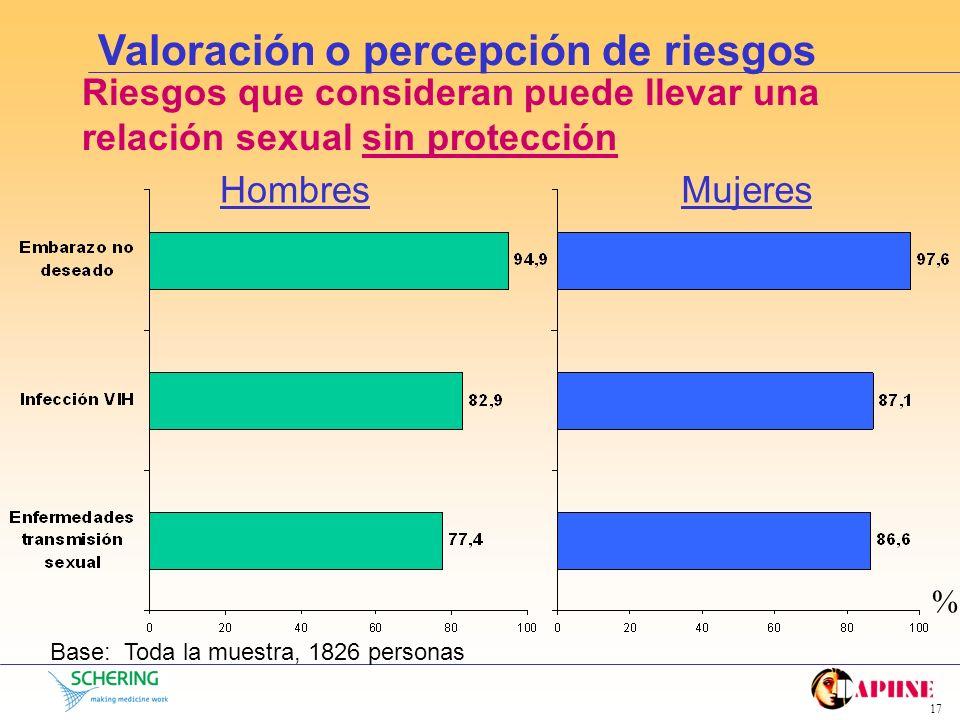 16 Comportamiento sexual ¿Tienen pareja estable? Base: toda la muestra, 1826 personas