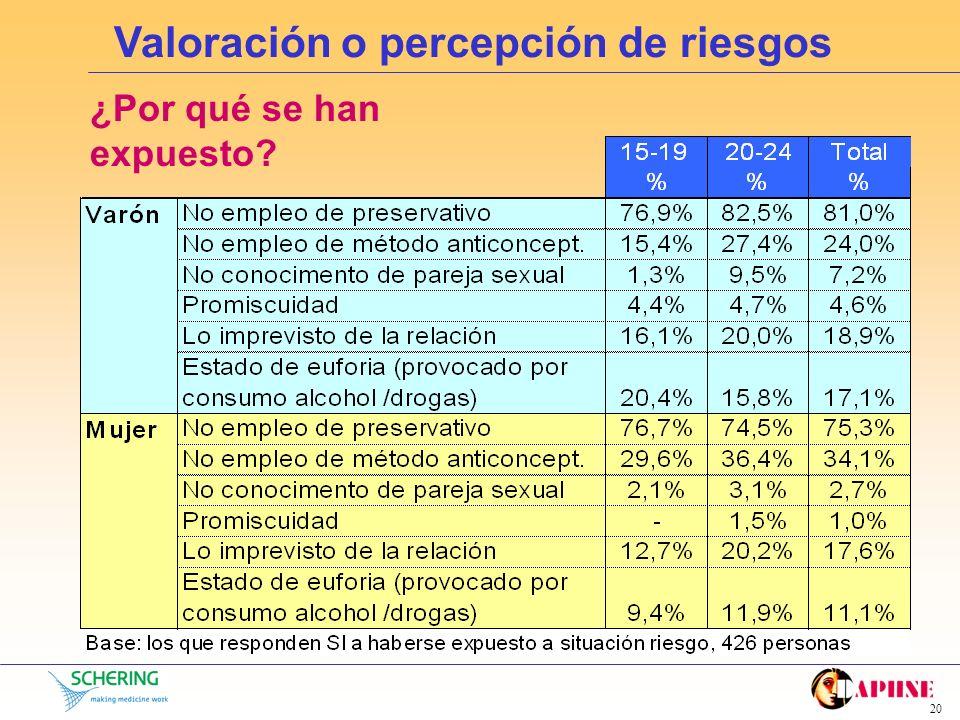 19 Valoración o percepción de riesgos Tipo de riesgos a los que se han expuesto HombresMujeres Base: los que SI se han expuesto a riesgos, 426 persona
