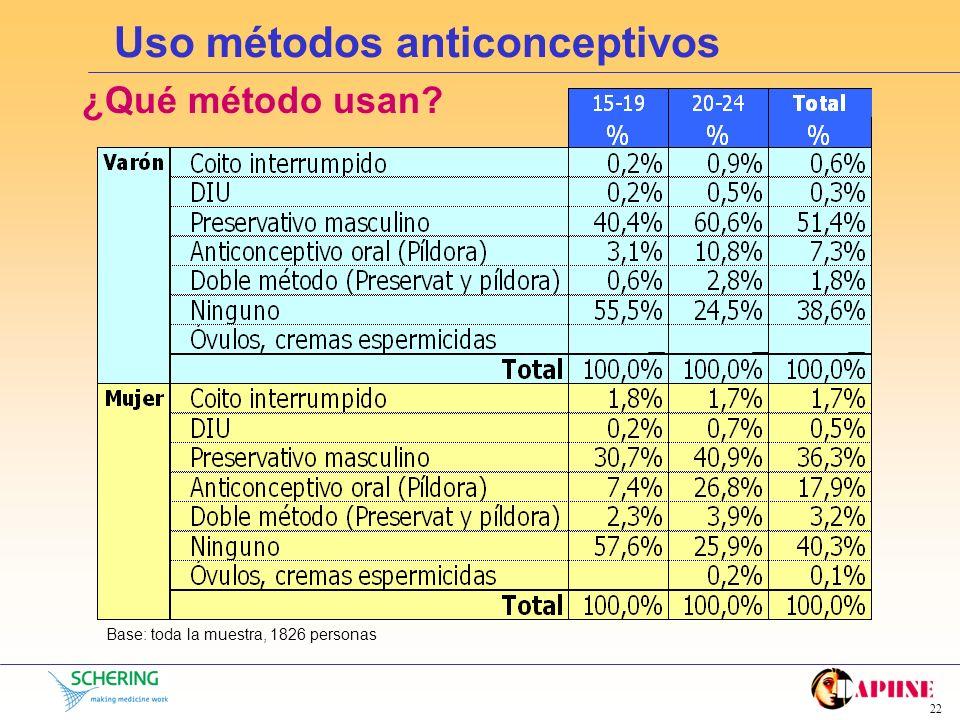 21 Uso métodos anticonceptivos ¿Utilizan actualmente algún método anticonceptivo? Base: toda la muestra, 1826 personas