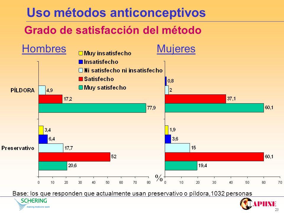 22 Uso métodos anticonceptivos ¿Qué método usan? Base: toda la muestra, 1826 personas