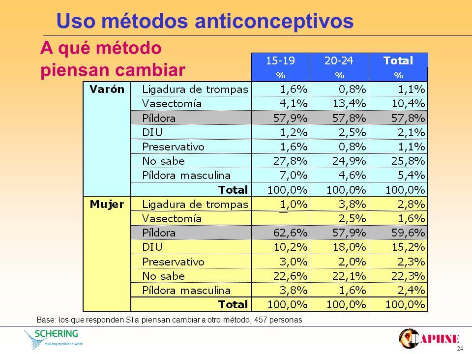 23 Uso métodos anticonceptivos Grado de satisfacción del método Base: los que responden que actualmente usan preservativo o píldora,1032 personas Homb