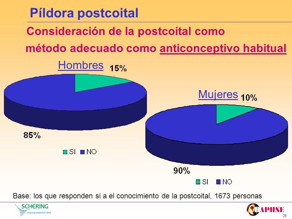 25 Píldora postcoital Conocimiento de la píldora postcoital Base: toda la muestra, 1826 personas Hombres Mujeres