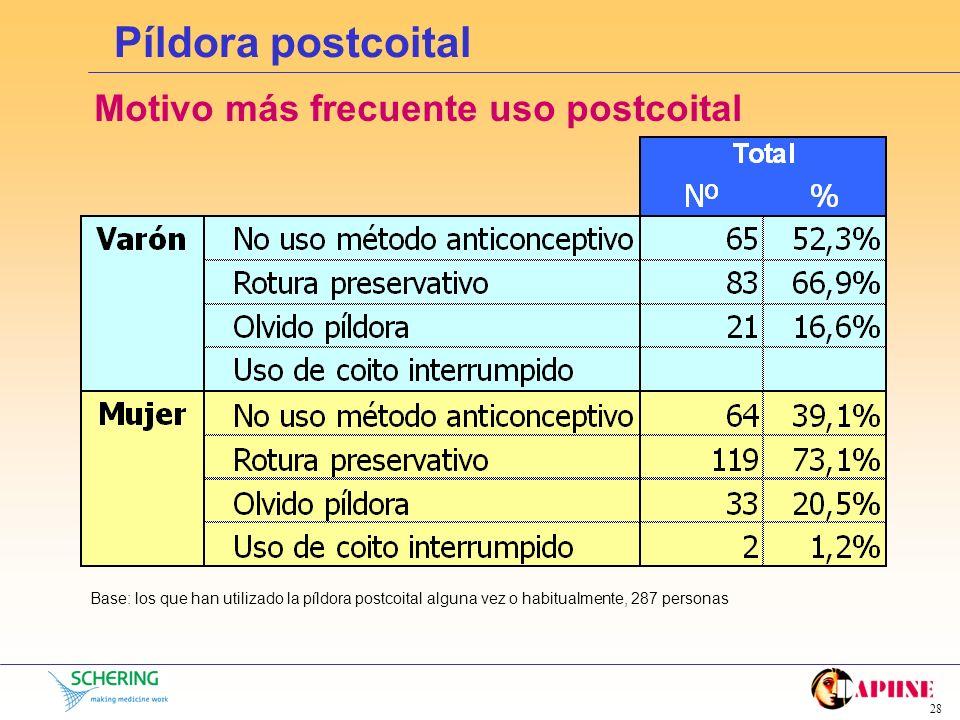 27 Píldora postcoital Utilización de la postcoital en alguna ocasión Base: todas las mujeres de la muestra, 891 personas Media nº veces en últimos 12