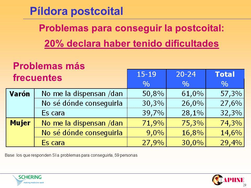 28 Píldora postcoital Motivo más frecuente uso postcoital Base: los que han utilizado la píldora postcoital alguna vez o habitualmente, 287 personas