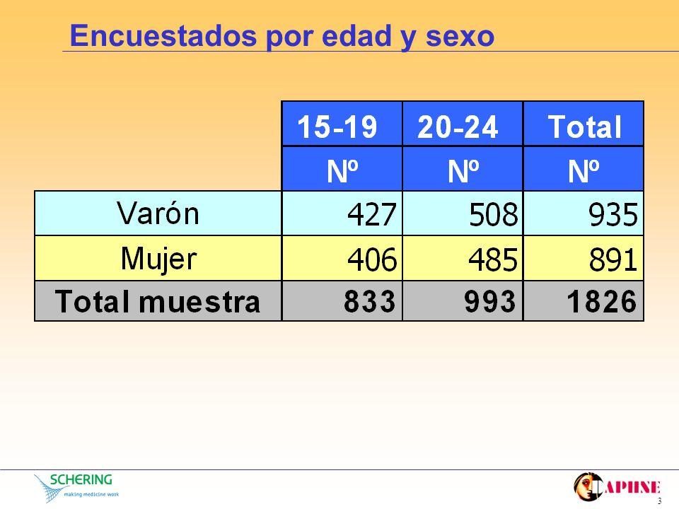 2 Metodología - Universo: jóvenes 15-24 años (total población española 15-24 años: 6.160.674/ hombres: 3.154.904; mujeres: 3.005.770) - Ámbito: nacion