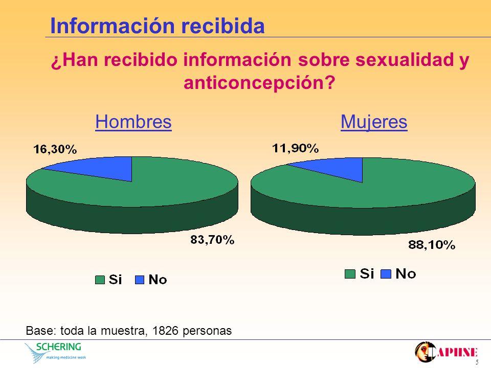 4 Comparativa con encuesta INE (*) Fuente INE: Encuesta Población Activa 2000