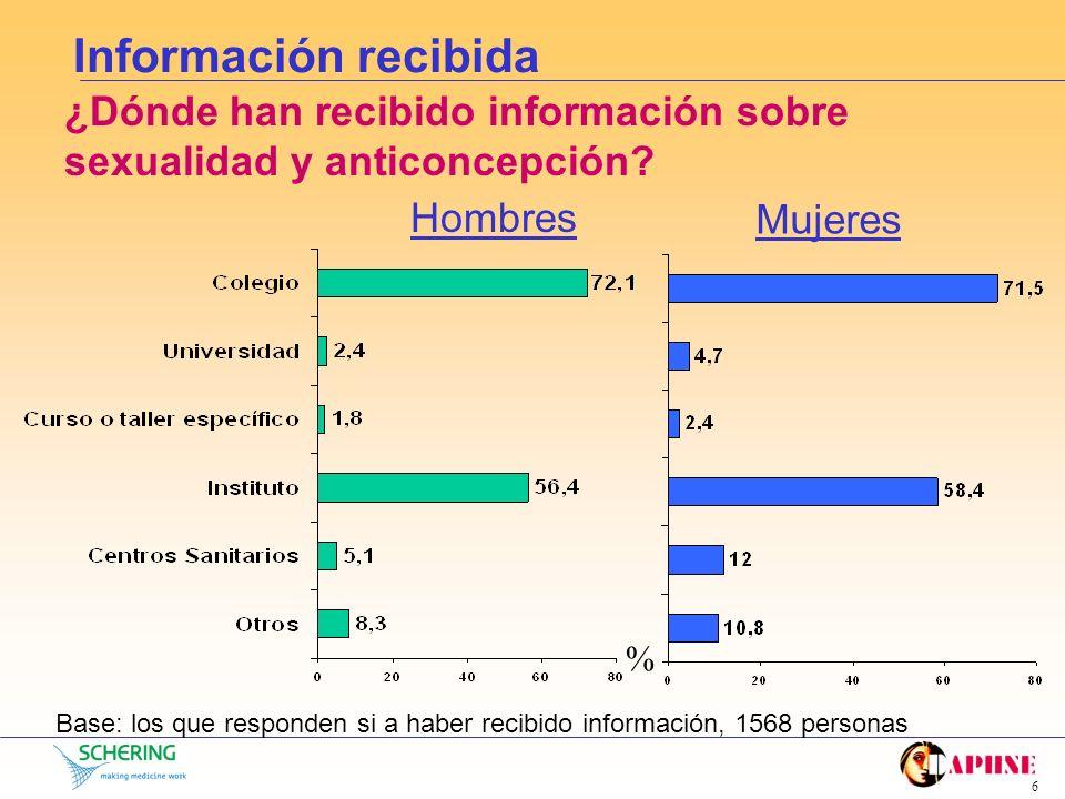5 Información recibida ¿Han recibido información sobre sexualidad y anticoncepción? Base: toda la muestra, 1826 personas HombresMujeres