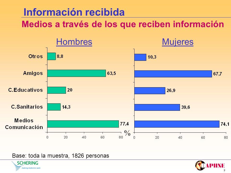 8 Información recibida ¿Cómo ha sido la calidad de la información recibida? Base: los que responden sí a haber recibido información, 1568 personas Hom
