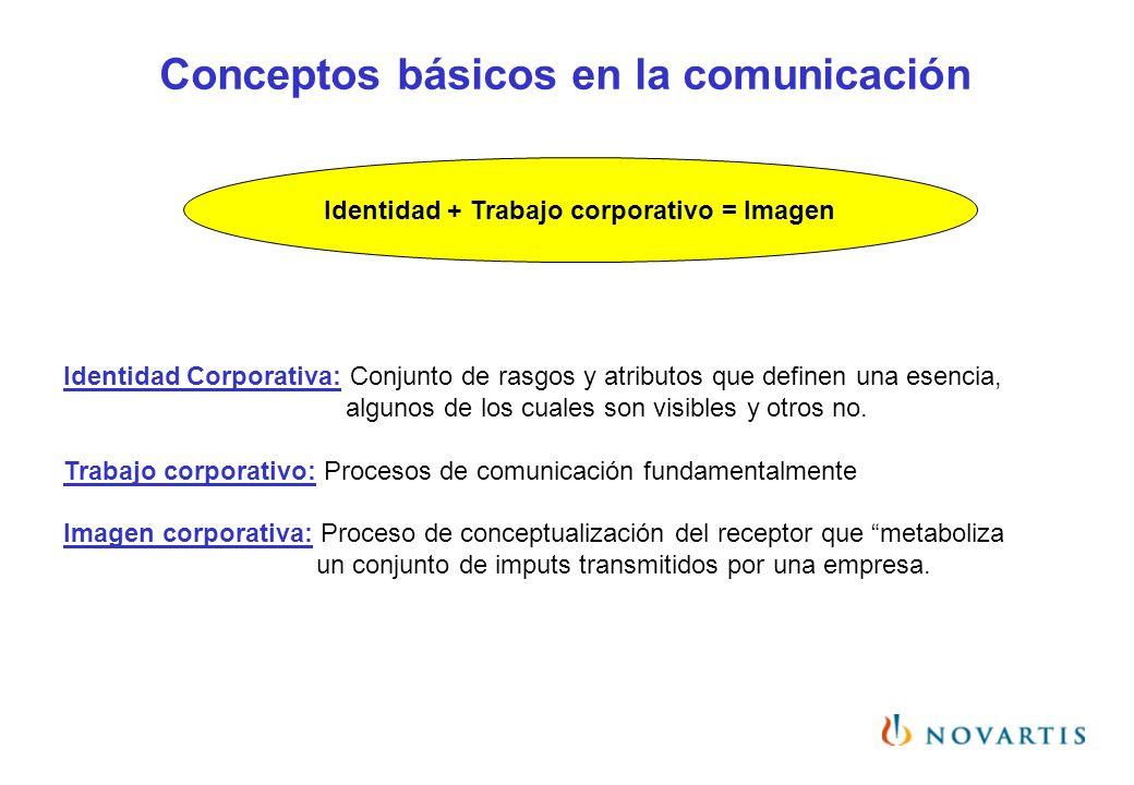 Identidad + Trabajo corporativo = Imagen Identidad Corporativa: Conjunto de rasgos y atributos que definen una esencia, algunos de los cuales son visi