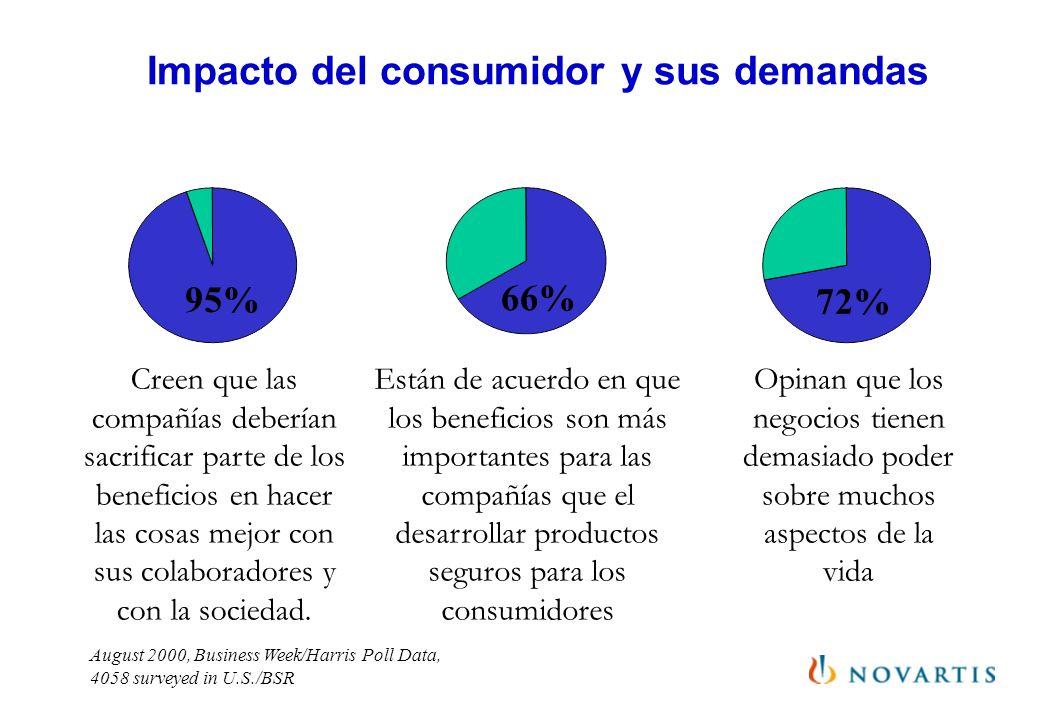 Impacto del consumidor y sus demandas August 2000, Business Week/Harris Poll Data, 4058 surveyed in U.S./BSR Creen que las compañías deberían sacrific